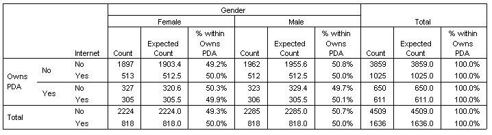 جدول الاقتران الثنائي Owns PDA * Gender * Internet Crosstabulation معروض في العارض