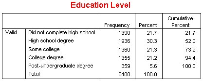 """جدول مستوى التعليم Education Level كما يظهر بعد إخفاء عمود """"النسبة الصالحة"""" Valid Percent"""