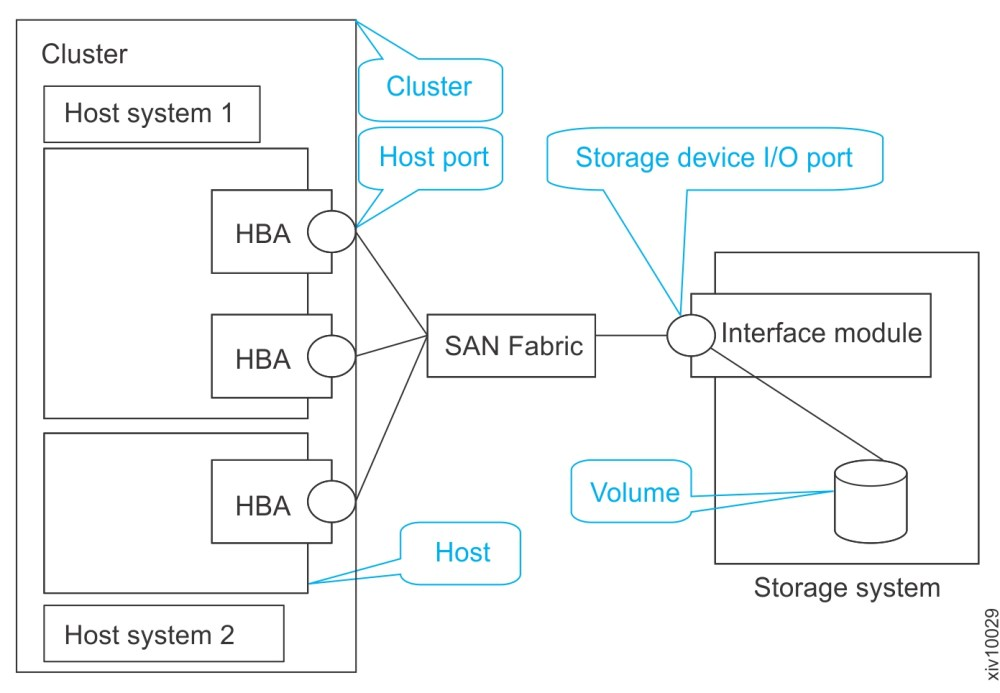 medium resolution of diagram of two host systems that are mapped to an ibm flashsystem a9000 system or ibm