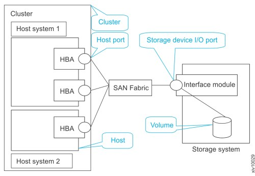 small resolution of diagram of two host systems that are mapped to an ibm flashsystem a9000 system or ibm