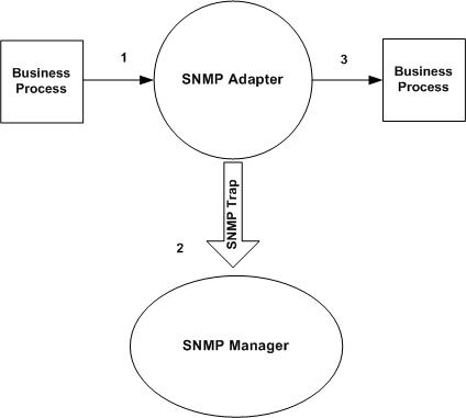 Simple Network Management Protocol (SNMP) Trap Adapter
