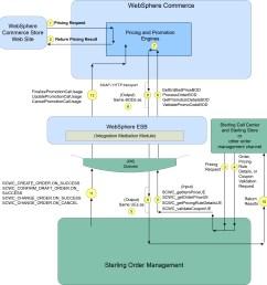 proces flow diagram explanation [ 2482 x 2611 Pixel ]