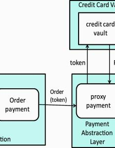 Payment process components also overview of the pa dss implementation guide rh ibm