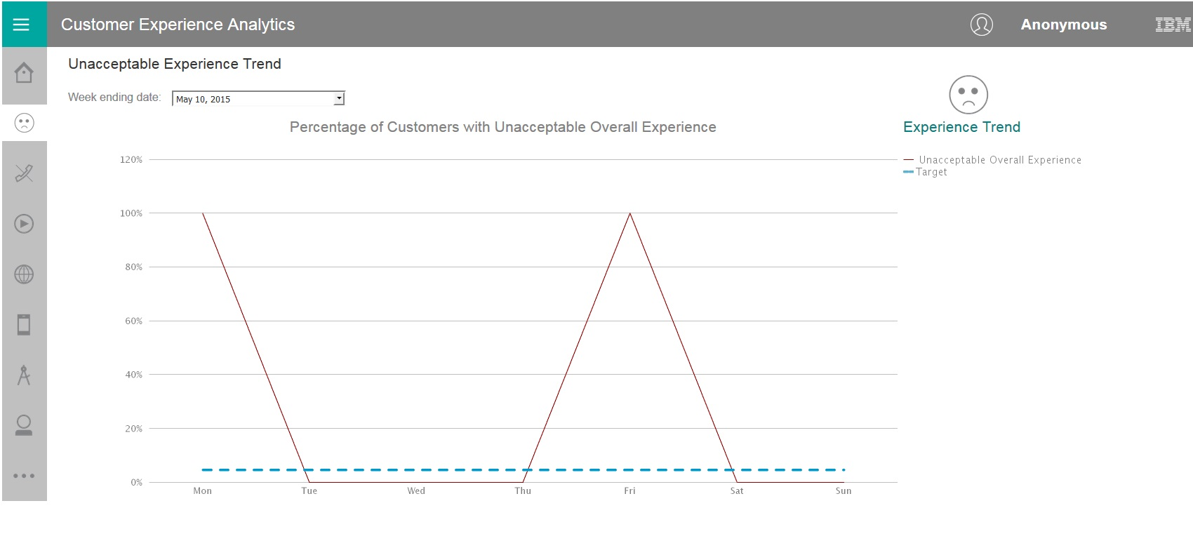 Using the Customer Experience Dashboard