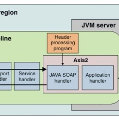 Jvm Architecture In Java With Diagram 1972 Nova Wiring Harness Web Services