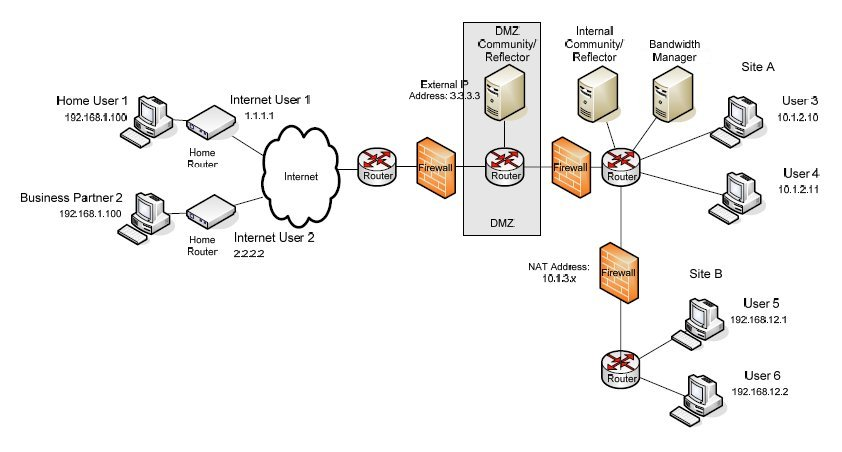 dmz network diagram with 3 fan and light switch wiring example 5 nat traversal