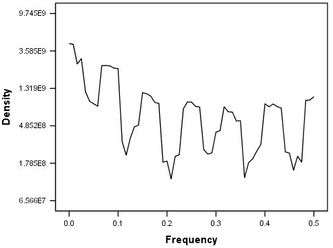 Understanding the Periodogram and Spectral Density