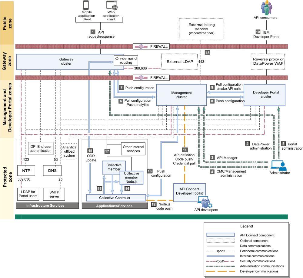 medium resolution of api connect network diagram