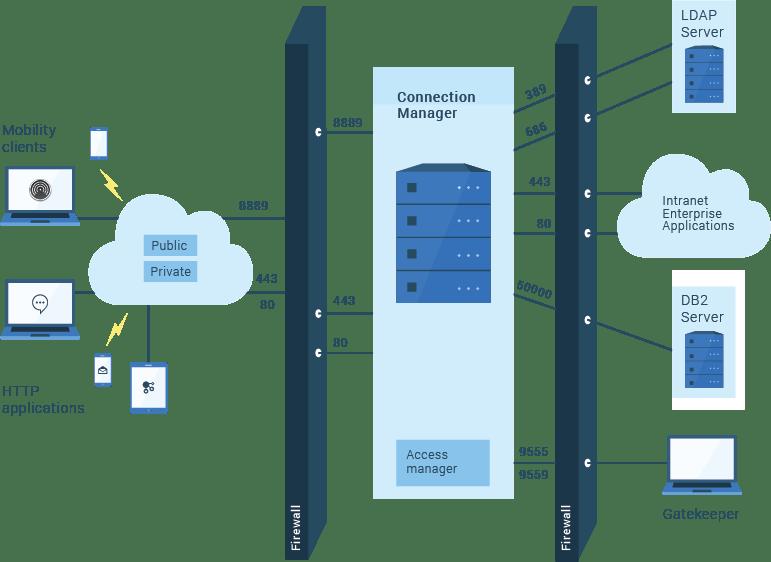 firewall ports