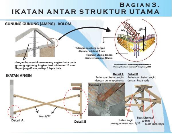 Ikatan Antar Struktur Utama