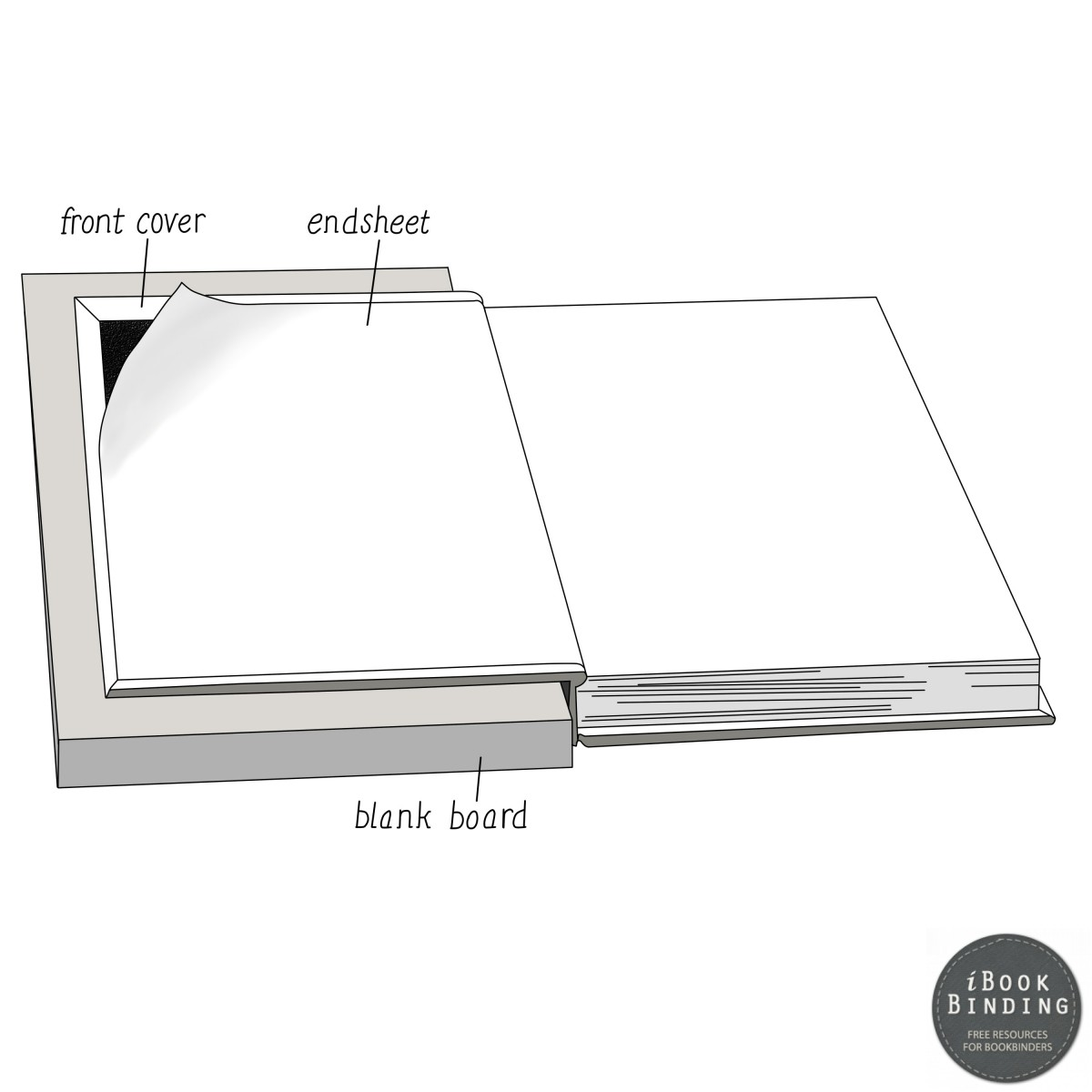104 - Aligning Endsheets with Cover Board during Bookbinding Constuction