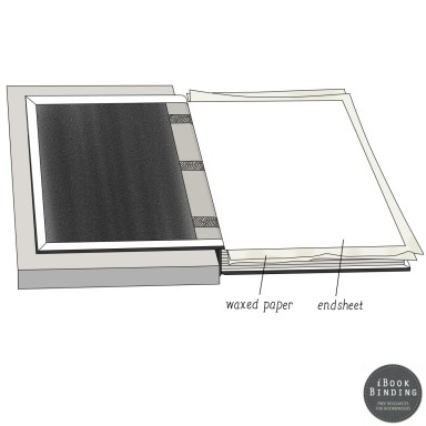 106 - Using Waxed Paper to Paste Endsheets onto back board of book - Book Construction Diagram