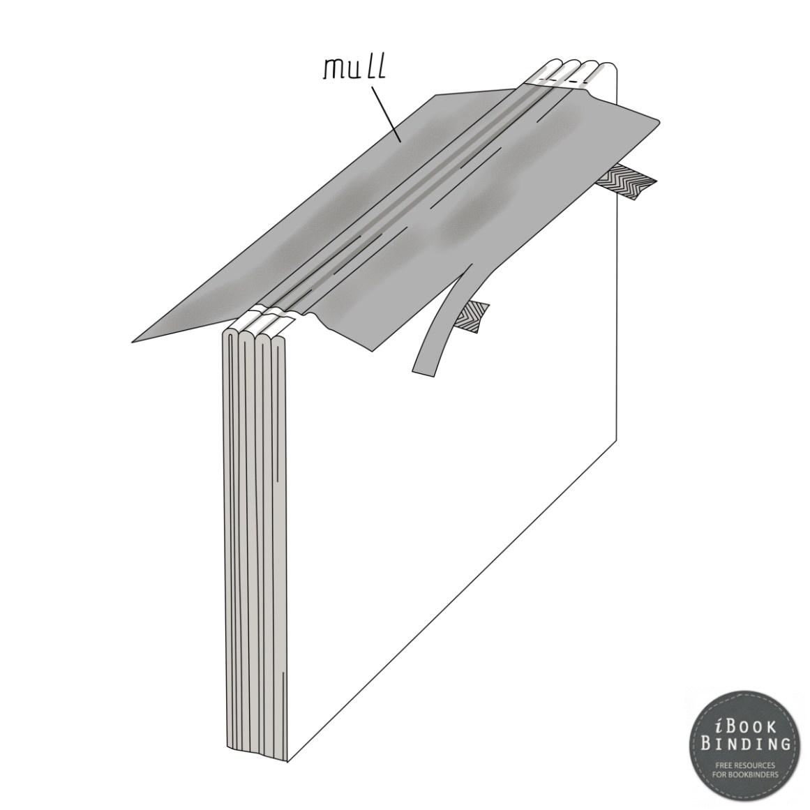 Figure 139 - Applying the Mull