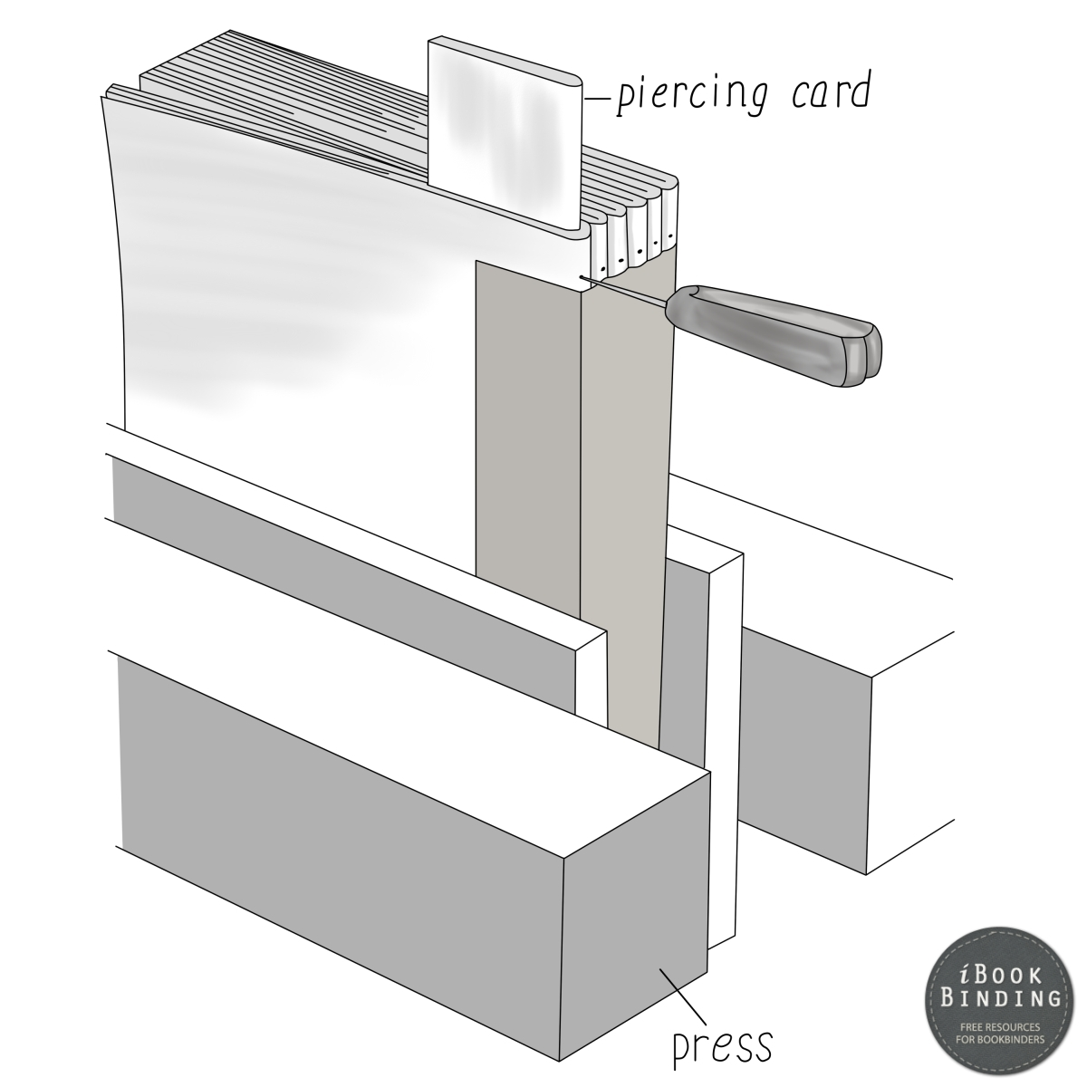 Figure 210 - Using a Piercing Awl to Pierce through Book Signatures into Piercing Card