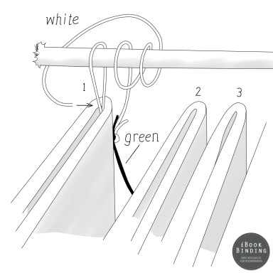 Figure 217 - Repeating the Wrapping Around the Headband Cord and Tying Off