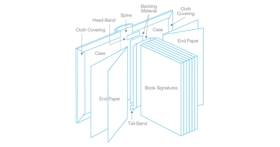 Book Anatomy (Parts of a Book) & Definitions - iBookBinding