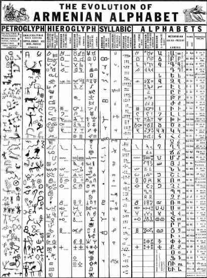 Armenian Alphabet 1