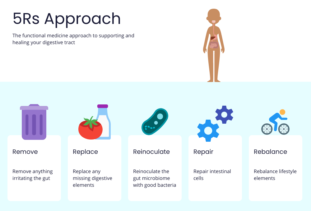 The 5-R Approach To Healing Your Gut Naturally