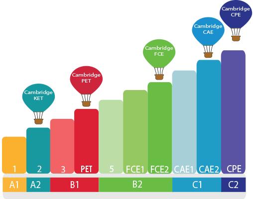 Escala-niveles-adultos-cursos-de-Inglés-Sevilla
