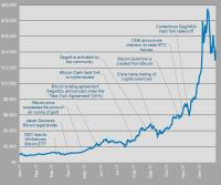 Will Bitcoin Go Back Up? February Price Predictions From ...