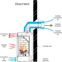 Venting Options|Proper Ventilation Information|Venting For ...