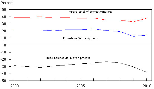 Figure 2: Trade Orientation (percentage of total)