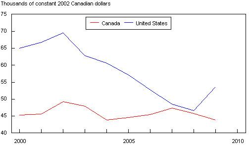 Figure 4: Canada-U.S. Comparison of Average Salaries  (thousands of constant 2002 Canadian dollars)