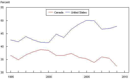 Figure 5: Canada-U.S. Comparison of Gross Margins  (percentage of total)
