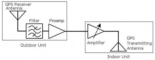 Licensing Procedure for Global Positioning System(GPS