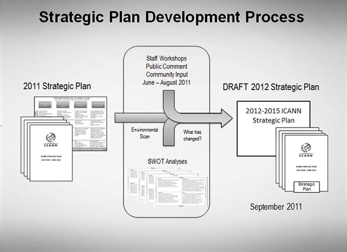 Strategic Plan Development Process