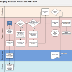 Rfp Process Diagram Camper Trailer 12 Volt Wiring Appendix 3-4 | Registry Transition With Request For Proposals - Icann