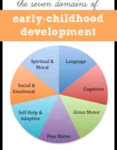Developmental domains of early childhood also  can teach my child rh icanteachmychild