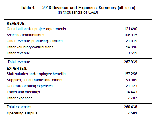 Financial Overview — Extracts Of The Audited Financial