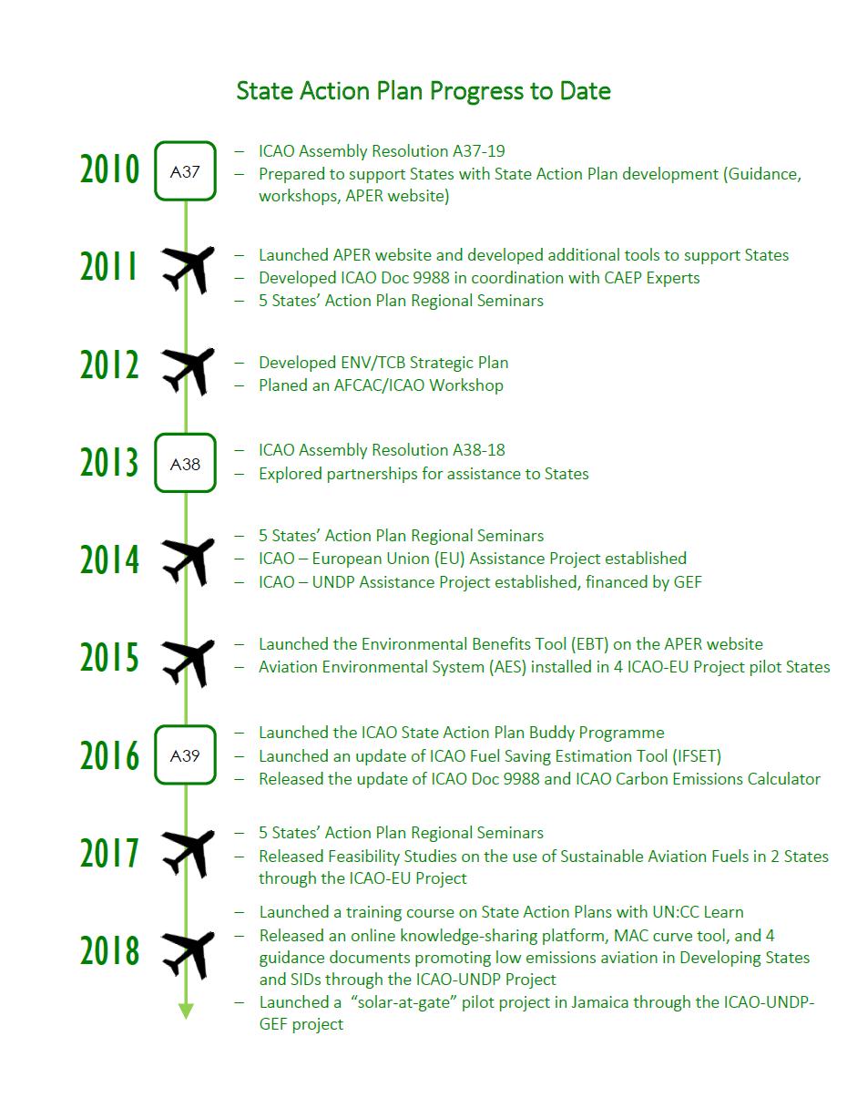 Sap Progress Timeline 07June2018.png
