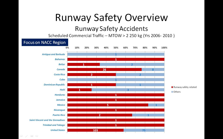 Runway Safety Statistics