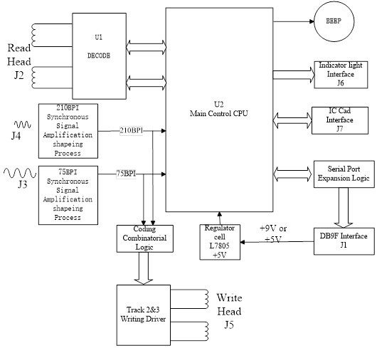 Track 1/2/3 Magnetic Card Encoder Supports Multiple Operating Systems
