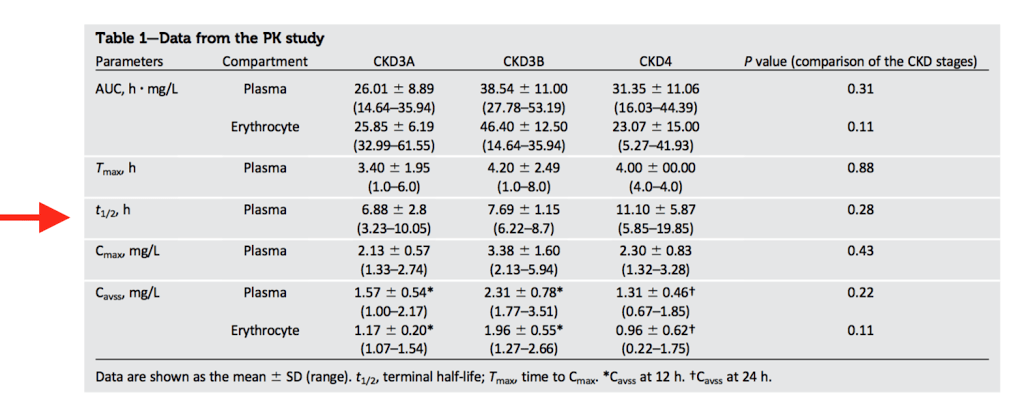 metformin PK study in CKD stage