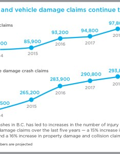 Injury  vehicle damage claims also icbc files basic rate application rh