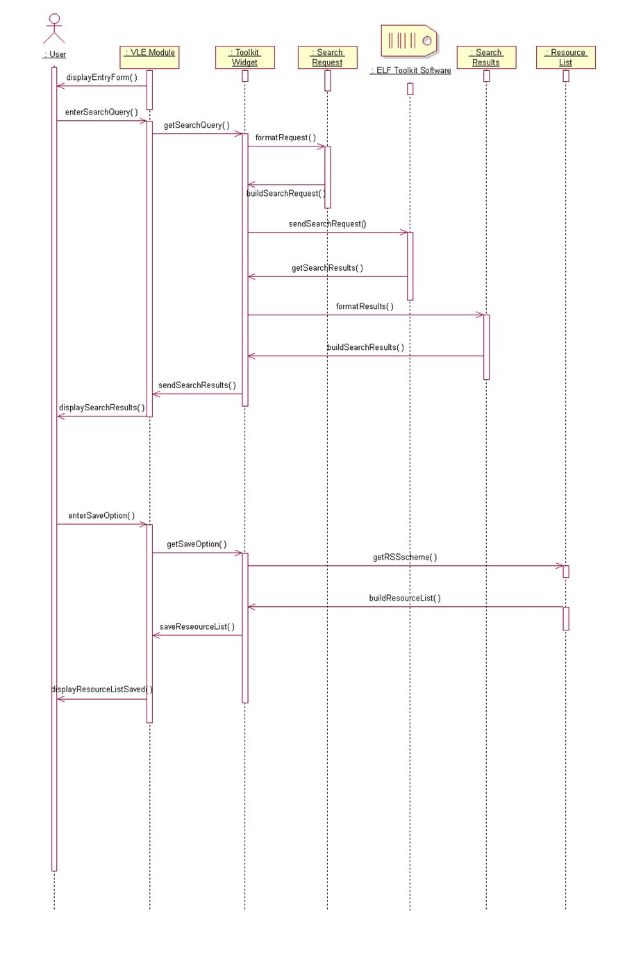 hight resolution of sequence diagram use case diagram