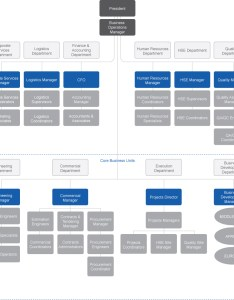 Organizational chart also icc infrastructure construction company rh iccgroupe