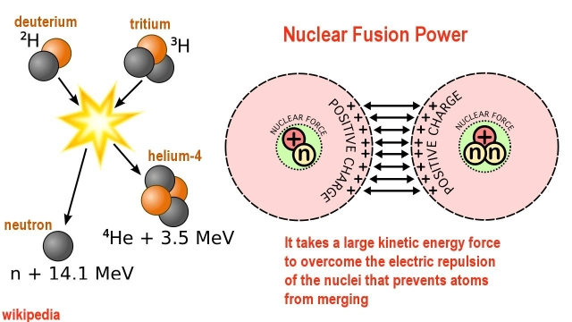 Energy Forever 2 Fusion And Biofuels