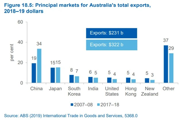 Principal markets for Australia's total exports graphic