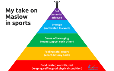 Relating Maslow's Hierarchy of Needs to Your Athletes