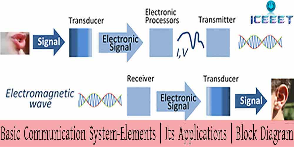 Basic Communication System | Applications | Block Diagram