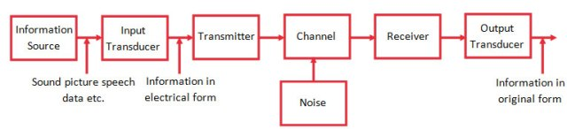 Basic Communication System | Applications | Block DiagramMosfet
