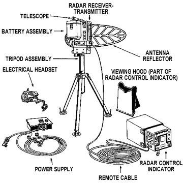 Ground Surveillance Radar Section, 1st Battalion