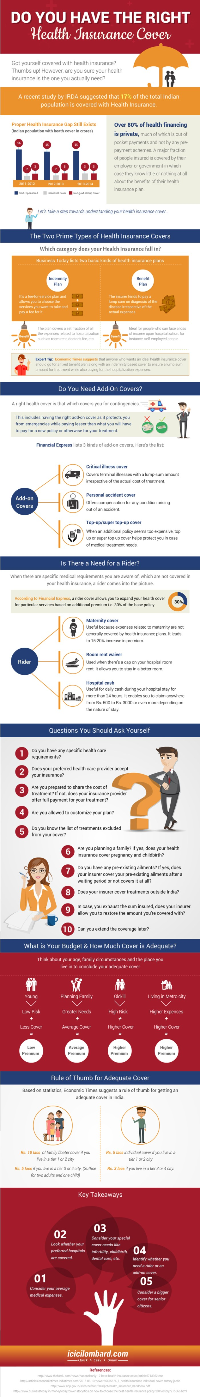 Do you have the Right Health Insurance Cover
