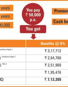 Icici pru cash advantage benefit illustration also best money back policy with guaranteed monthly income prudential rh iciciprulife