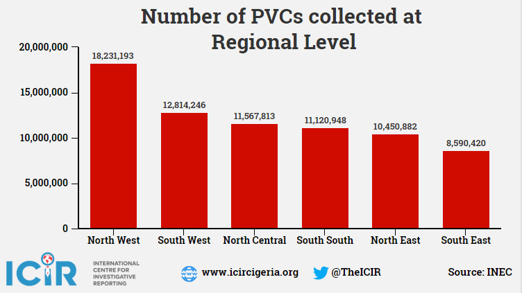 Northwest leads in PVCs collection, Lagos, Kano lead in state