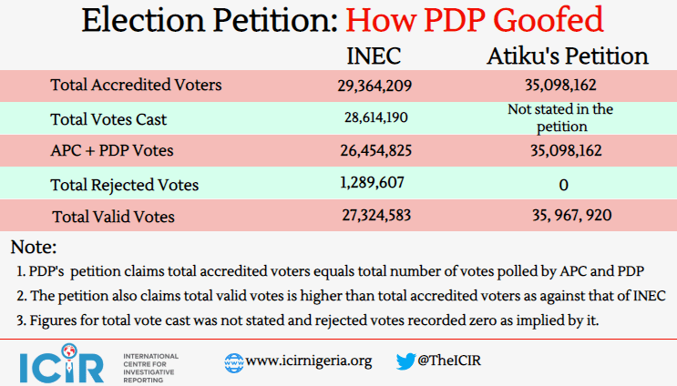 PDP petition: Party forgets to include votes of other contestants in its 'total accredited votes'
